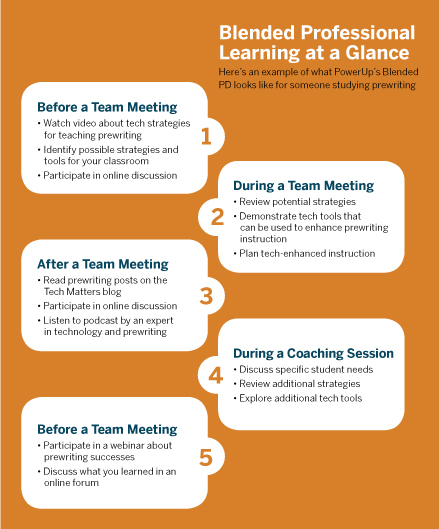 Blended Professional Learning at a Glance.